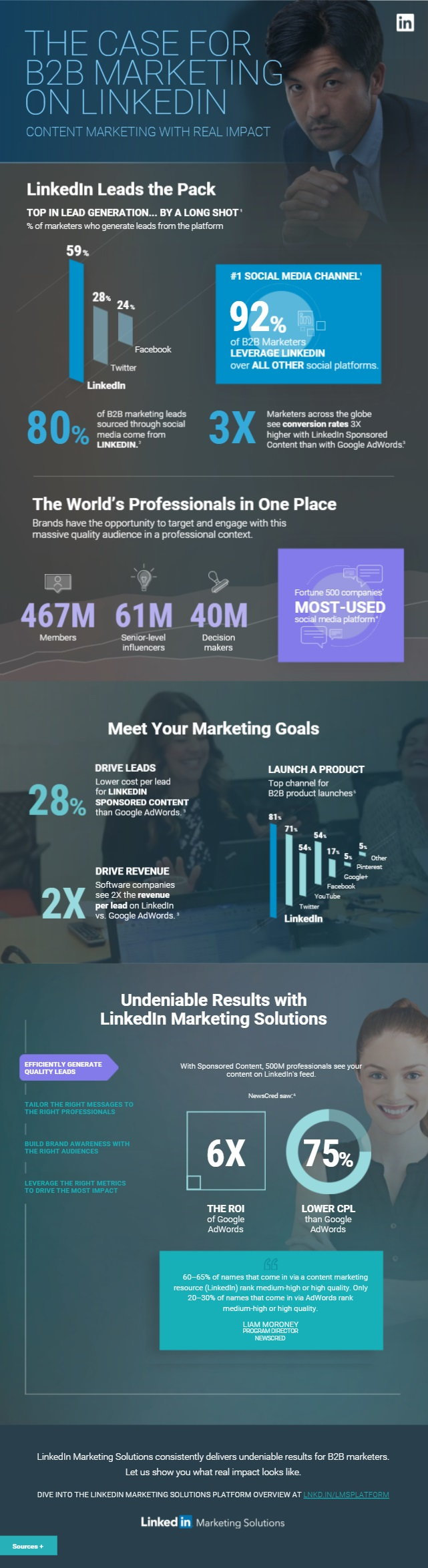 The Case for B2B Marketing on LinkedIn [Infographic] | Social Media Today