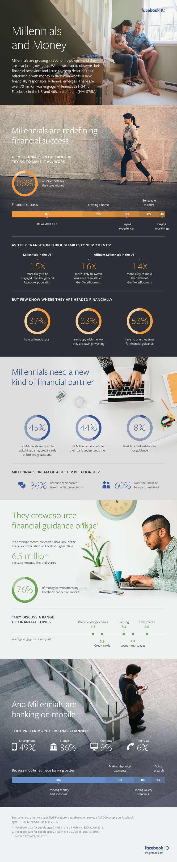 Facebook Outlines How Millennials Approach Financial Management [Infographic] | Social Media Today