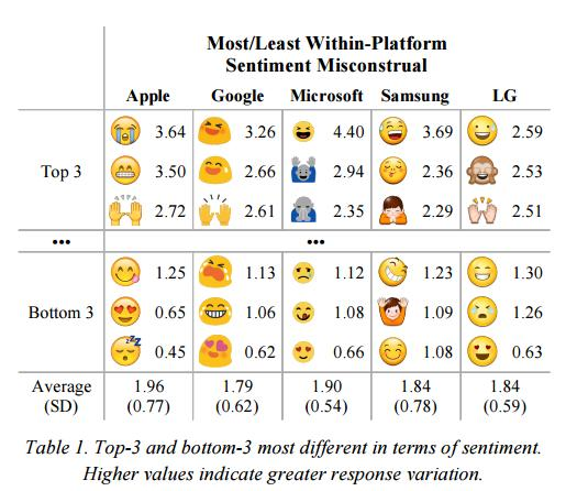 Does That Emoji Mean What You Think it Means? New Research Looks at Emoji Misinterpretation | Social Media Today