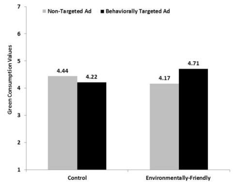 New Study Shows Targeted Ads Can Influence Self-Perception, Boost Interest | Social Media Today