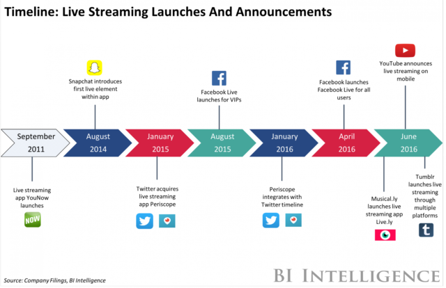 3 Big Reasons Live Streaming is Killing It - and How You Can Jump on the Bandwagon | Social Media Today