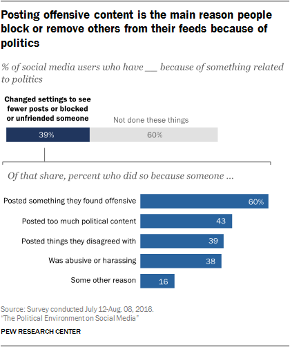 Politics, Fatigue and the Social Echo-Chamber Effect | Social Media Today