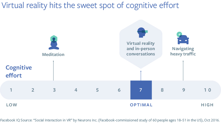 Facebook Conducts New Research into the Benefits of Social Virtual Reality | Social Media Today