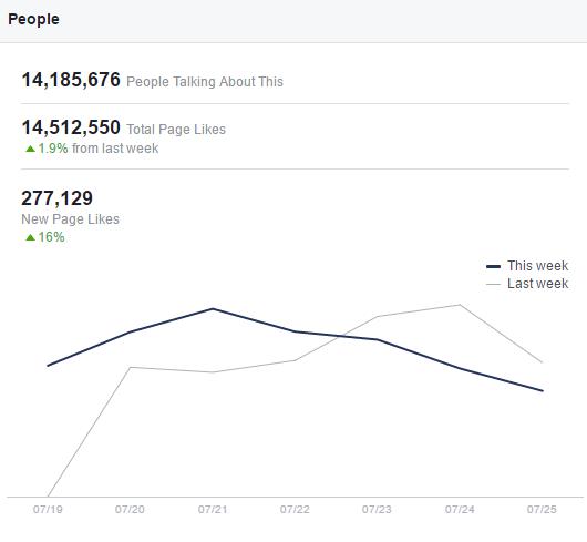Do Page Likes Still Matter on Facebook? | Social Media Today