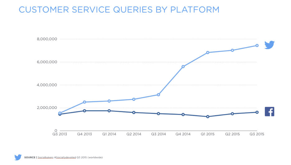 Twitter's Untapped Value as a Utility Service Could be Key to Future Growth | Social Media Today