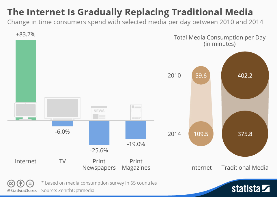 The Internet Is Gradually Replacing Traditional Media | Statista