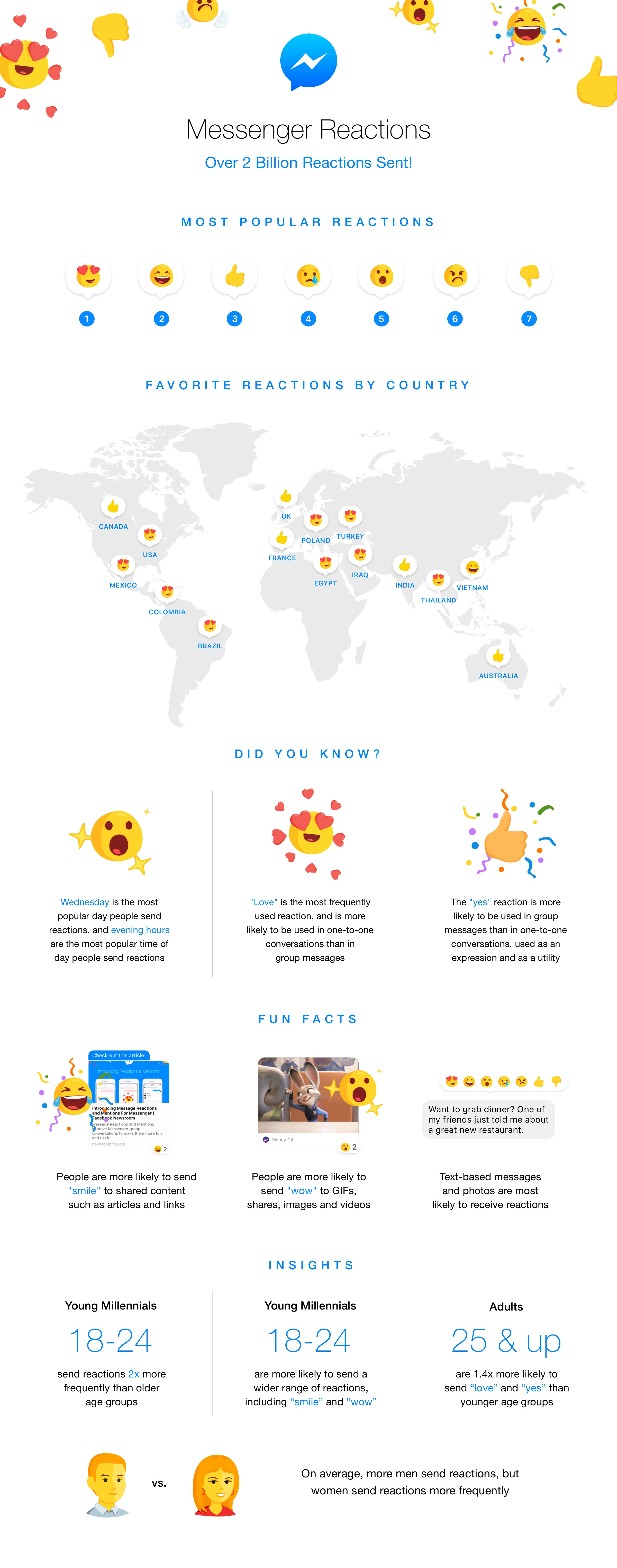 Facebook Messenger Reactions Used 2 Billion Times in First 2 Months [Infographic] | Social Media Today