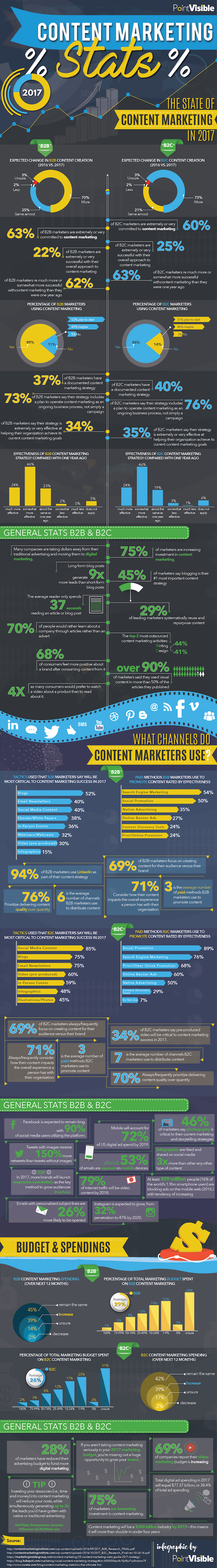 Content Marketing Statistics & Trends - 2017 Edition [infographic] | Social Media Today