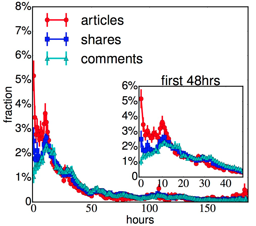 Facebook Releases New Research into How News Content is Shared | Social Media Today