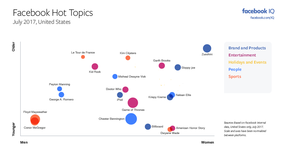 The Most Discussed Issues on Facebook and Instagram in July [Infographic] | Social Media Today