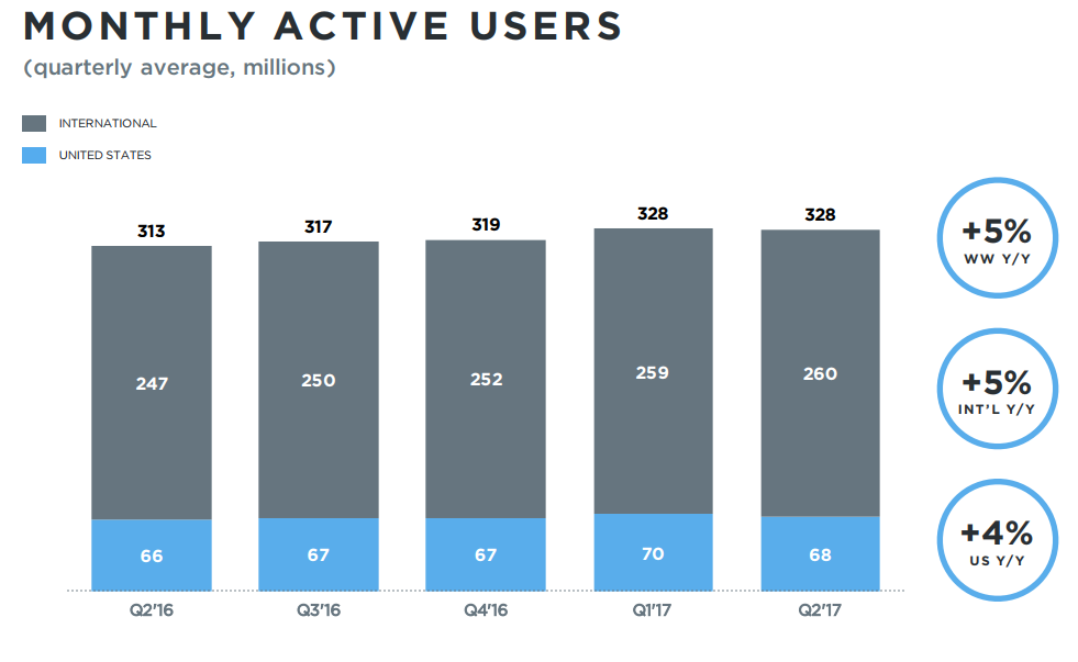 Twitter Q2: Audience Growth Stalls, Pressure Mounting | Social Media Today