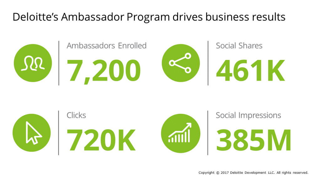 The Birth of the Employee Ambassador Program at Deloitte [Podcast] | Social Media Today
