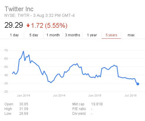 Is Google Looking to Buy Twitter? Latest Market Moves Spark Speculation | Social Media Today