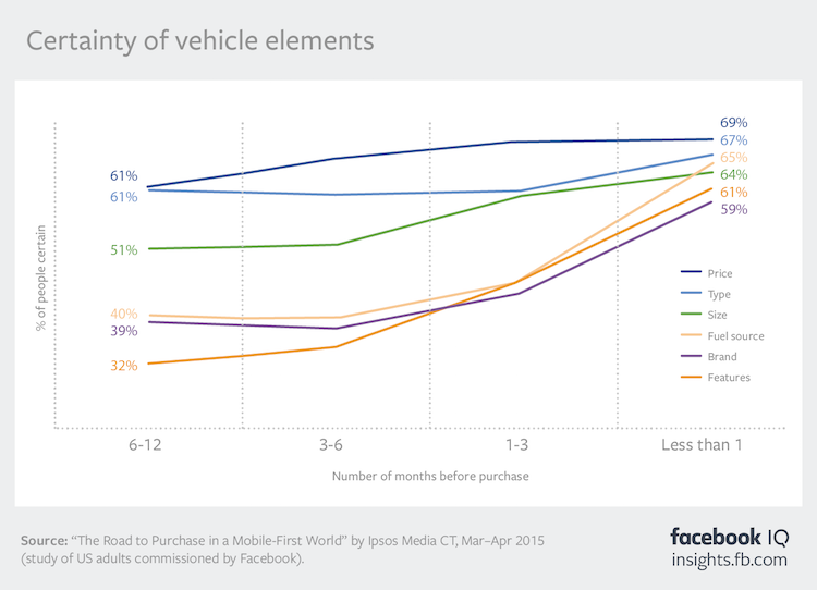 Facebook-Commissioned Data Highlights Areas of Focus for Automotive Marketers | Social Media Today