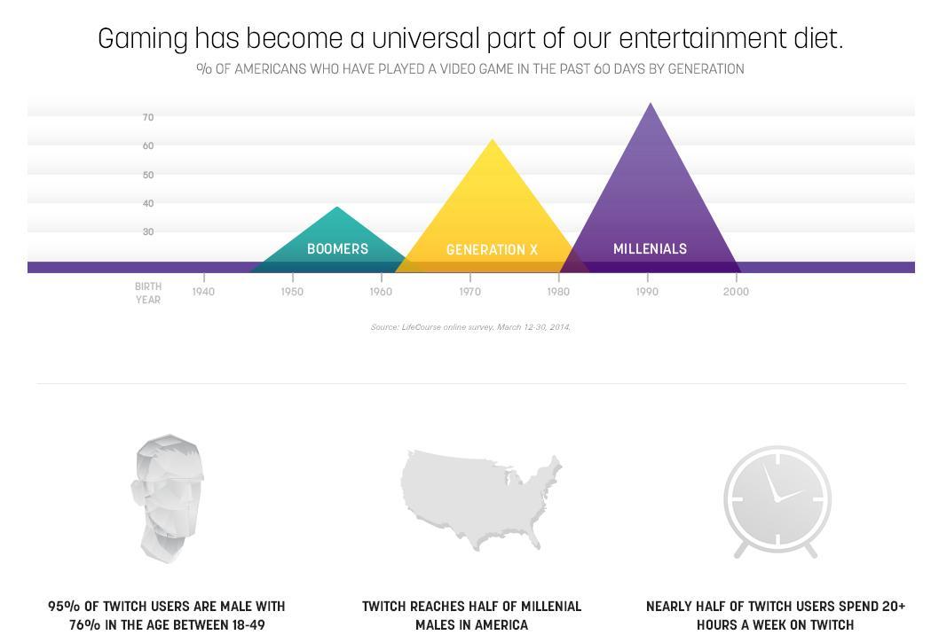 Twitch demographics