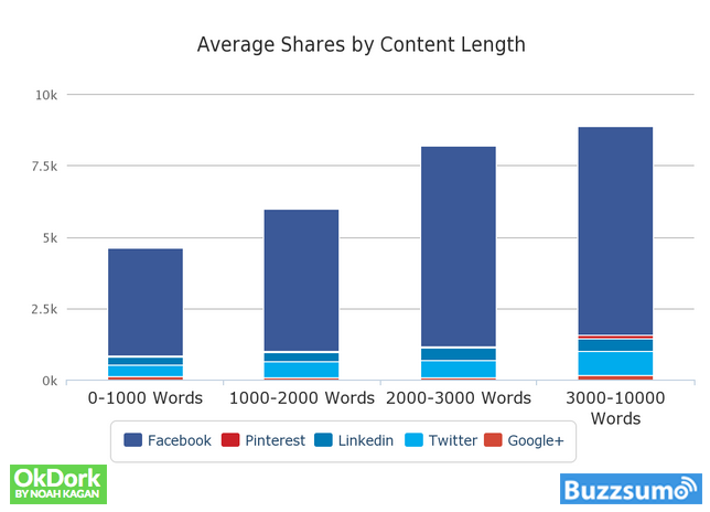 4 Scientific Ways to Get More Traffic with Content Marketing | Social Media Today