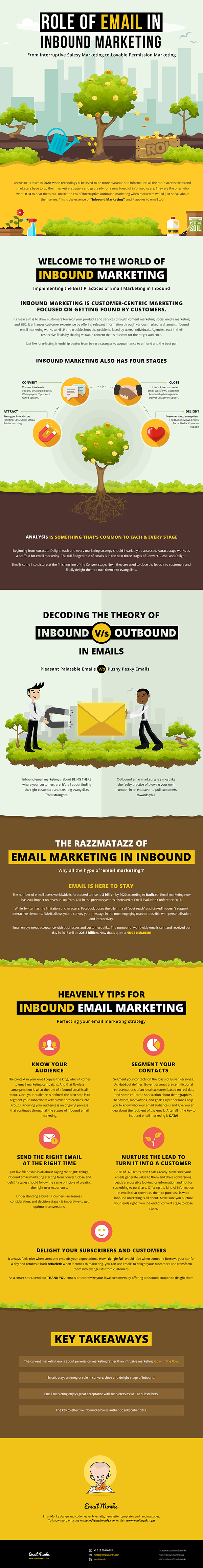 Exploring the Promise of Emails in Inbound Marketing [Infographic] | Social Media Today