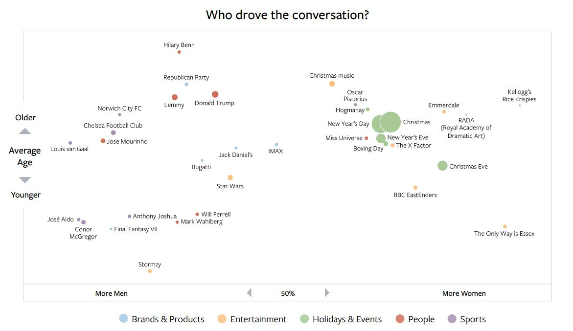 The Most Discussed Topics on Facebook in December [Infographic]   Social Media Today