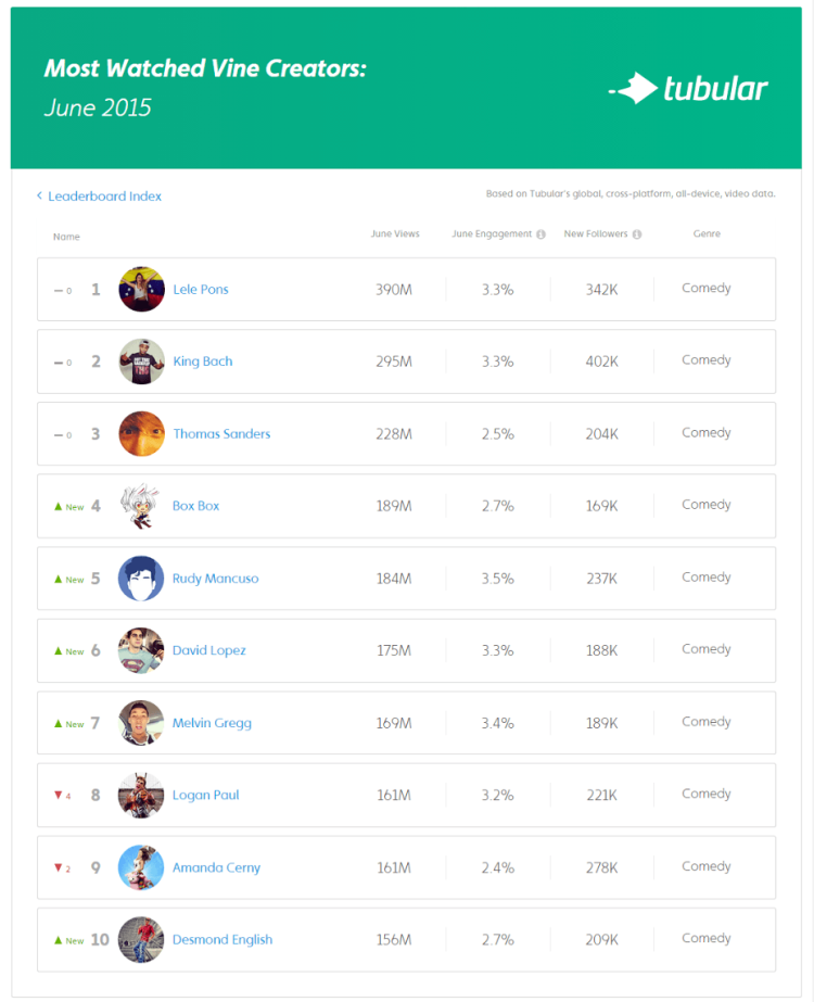 The Most Popular Video Content Creators Across Social Channels - June 2015 | Social Media Today