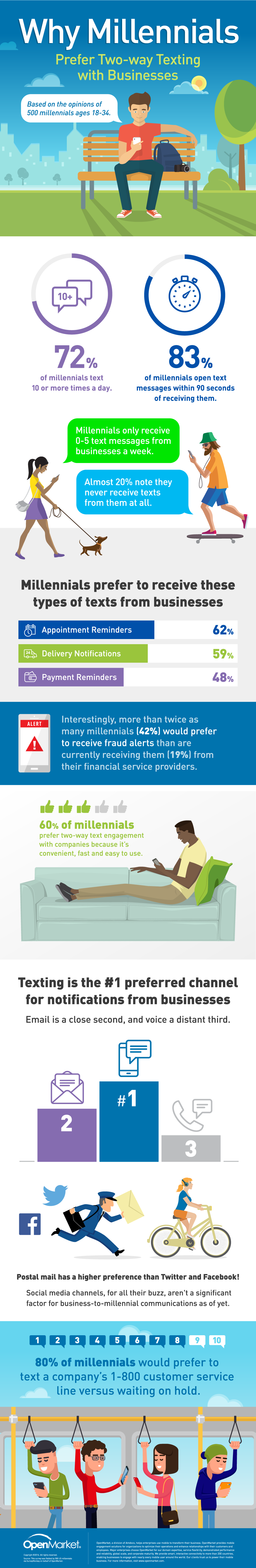 Why Millennials Prefer Two-Way Texting with Businesses [Infographic] | Social Media Today