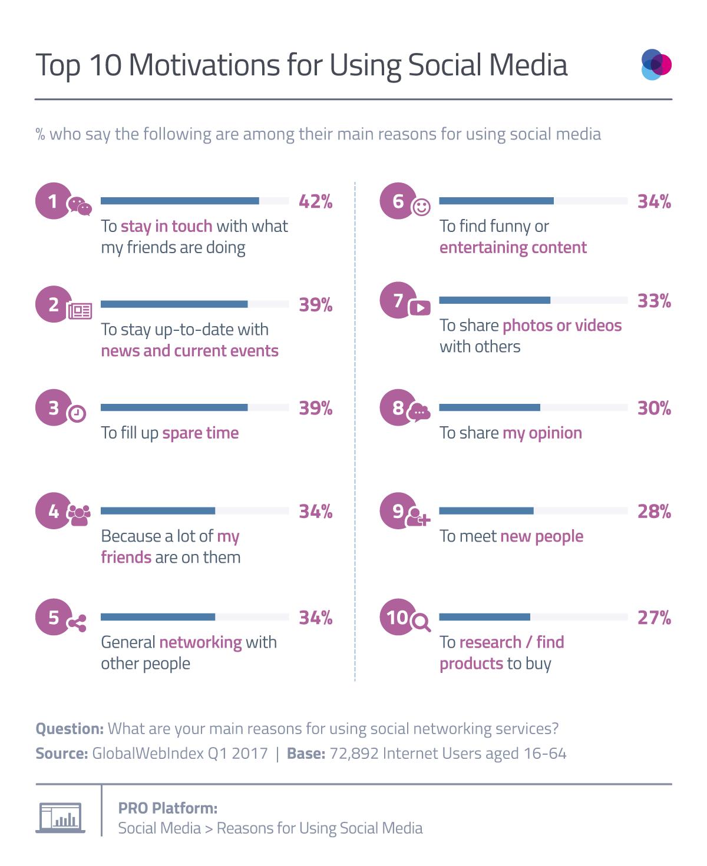Top 10 Reasons for Using Social Media [Study] | Social Media Today