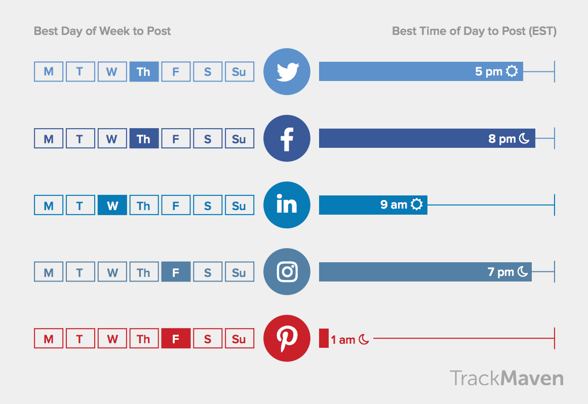 New Report Looks at Best Times to Post to Social Platforms by Industry | Social Media Today