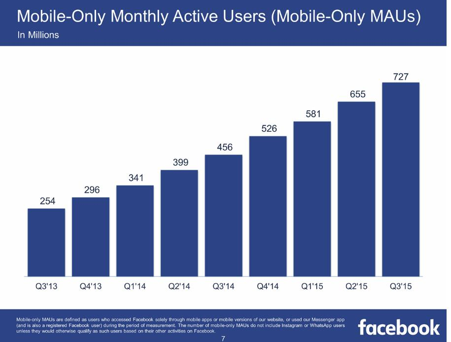 Facebook Q3 Numbers: More Than a Billion Users, and 8 Billion Video Views, Every Day