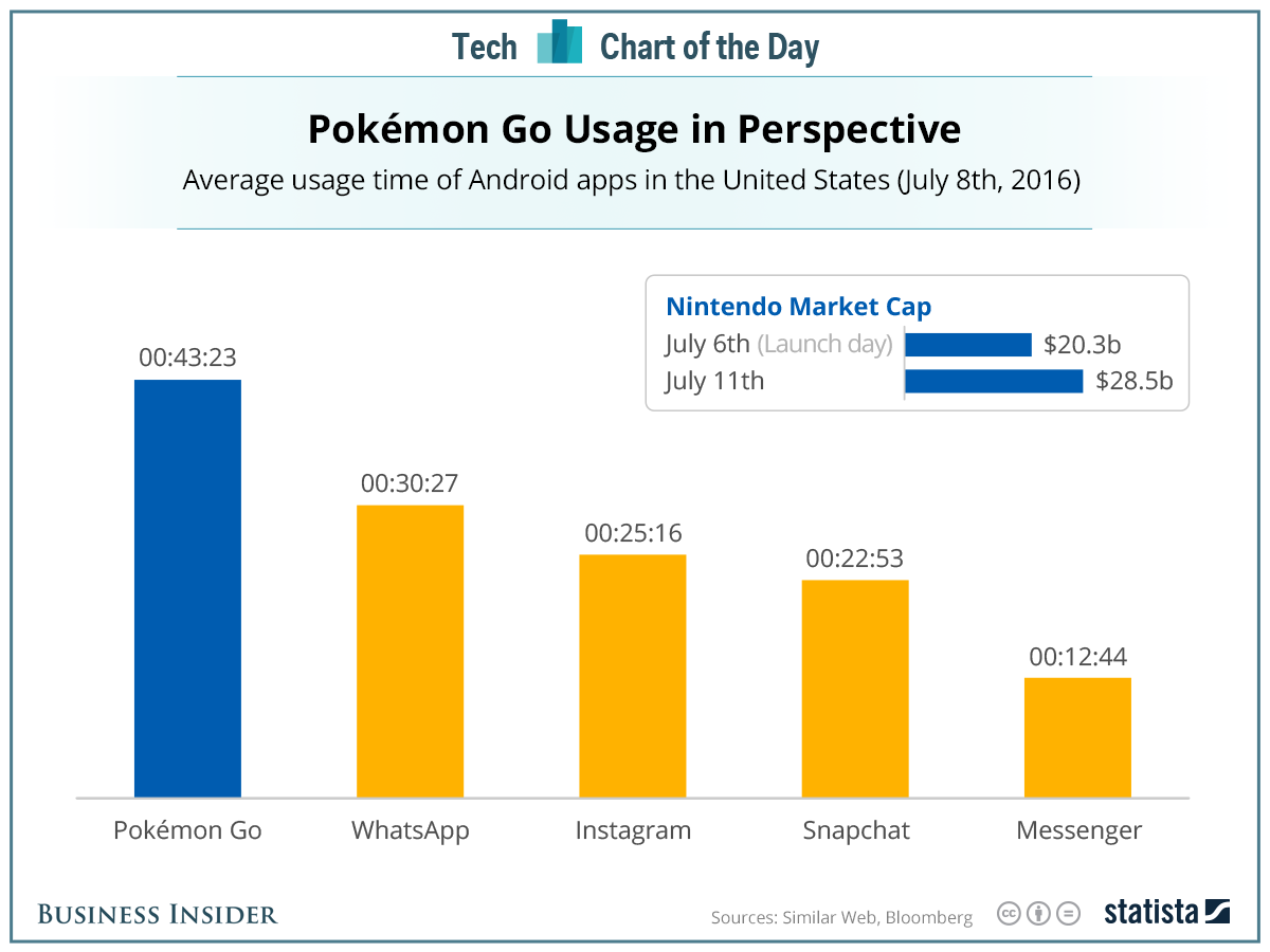 Pokemon GO and the Data Debate - Why Convenience Will Trump Privacy Every Time | Social Media Today