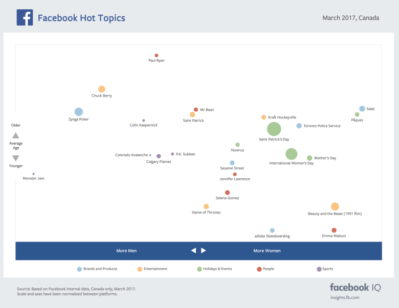 The Most Discussed Issues on Facebook and Instagram in March [Infographic] | Social Media Today