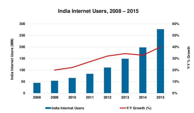Mary Meeker Internet Trends Report 2016 - What's the Outlook for Social?   Social Media Today