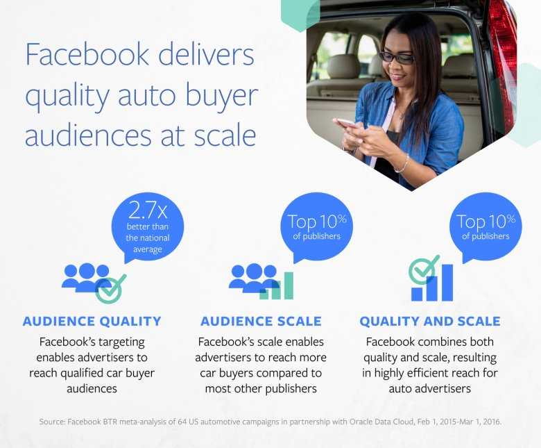 Facebook's Latest Industry Report Highlights the Strength of Lookalike Audiences | Social Media Today