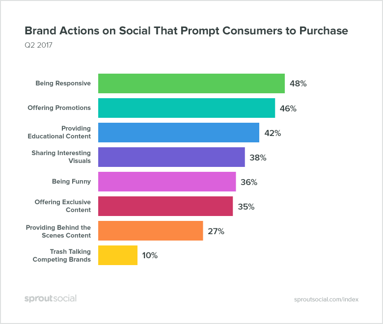 A Data-Driven Look at What Consumers Want From Brands on Social Media | Social Media Today