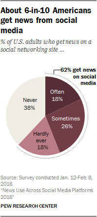 New Study Underlines Growing Reliance on Facebook as a News Source | Social Media Today