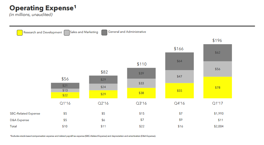 Snap Inc. Q1 Report: Now at 166 Users, Facebook Hurting Growth | Social Media Today