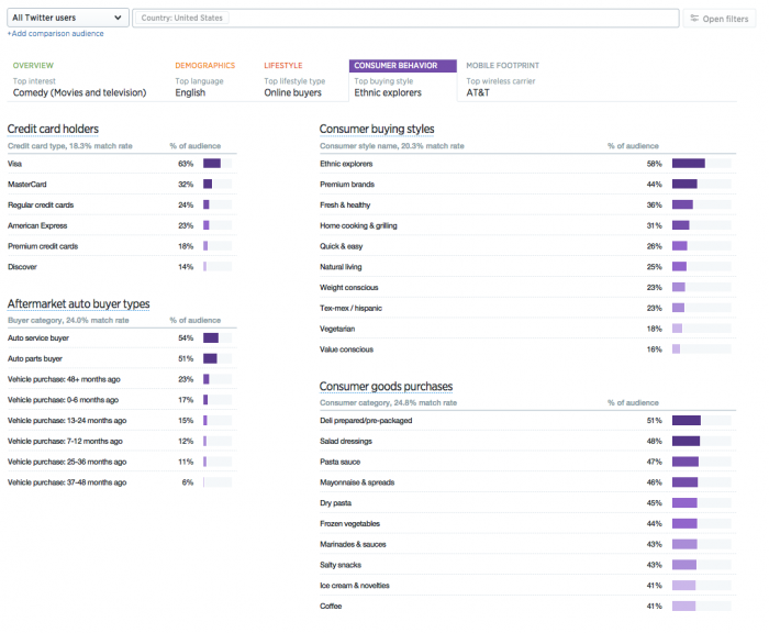 Twitter Unveils New Audience Insights Dashboard | Social Media Today
