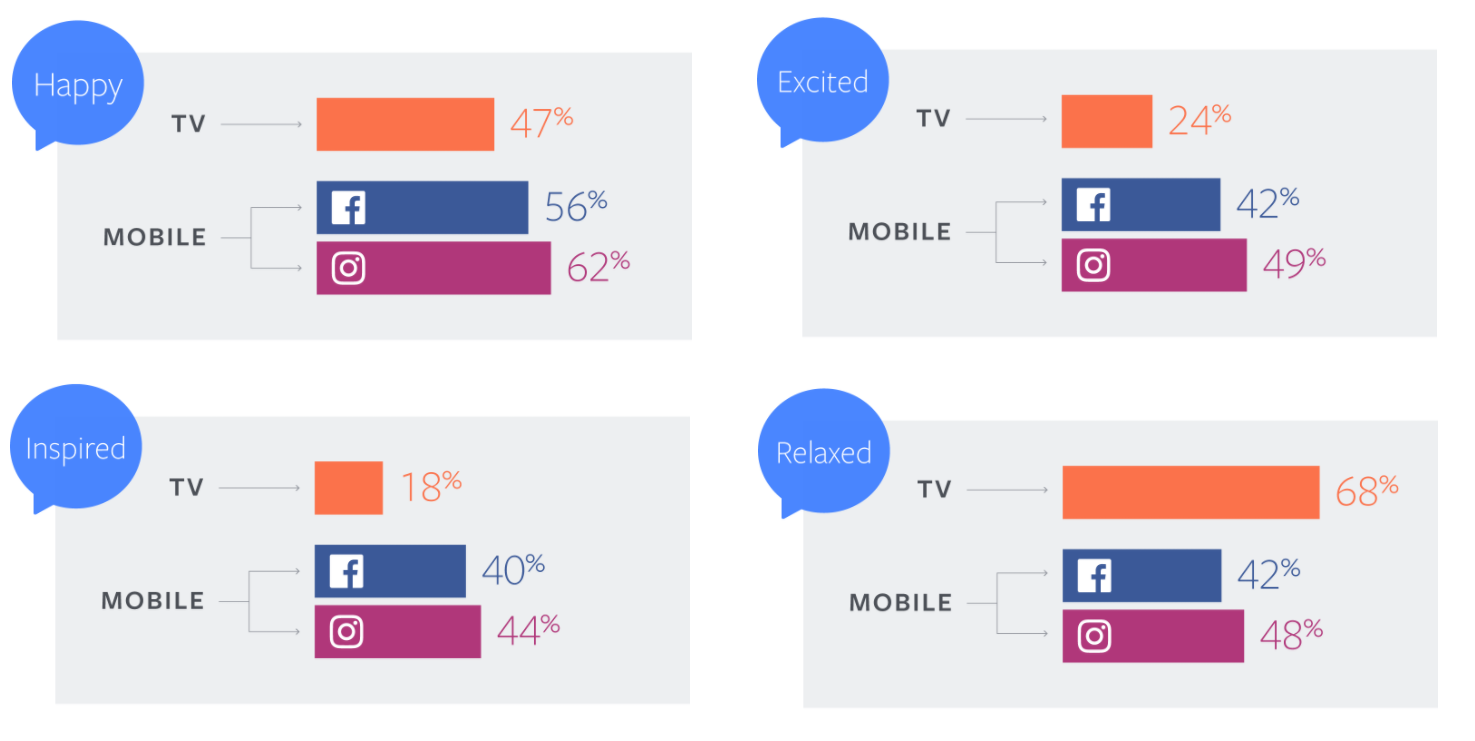 Facebook Releases New Report on Video Consumption Behaviors on Facebook and Instagram | Social Media Today