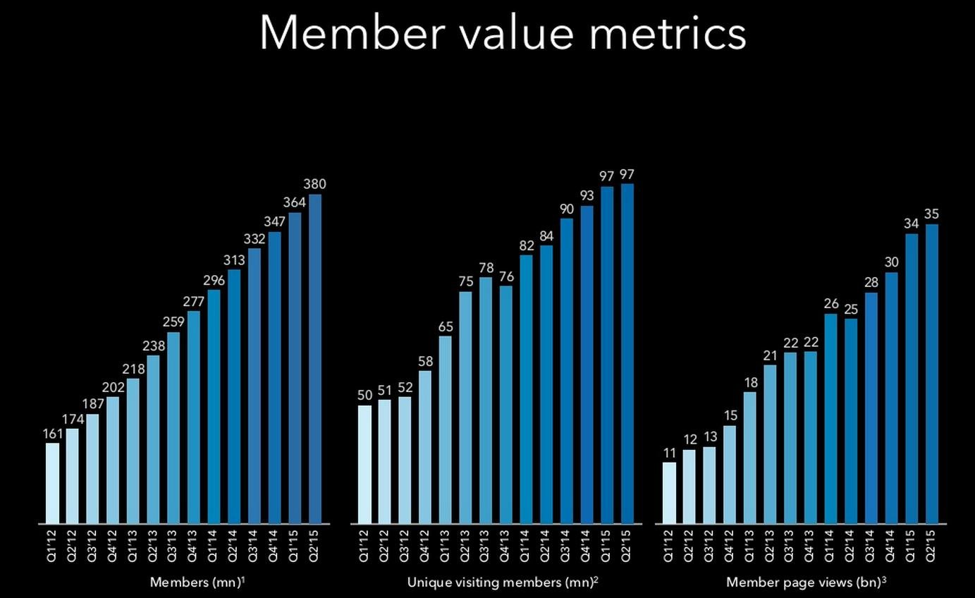 LinkedIn Q2 Numbers: 380 Million Members, On-Platform Engagement Rising | Social Media Today