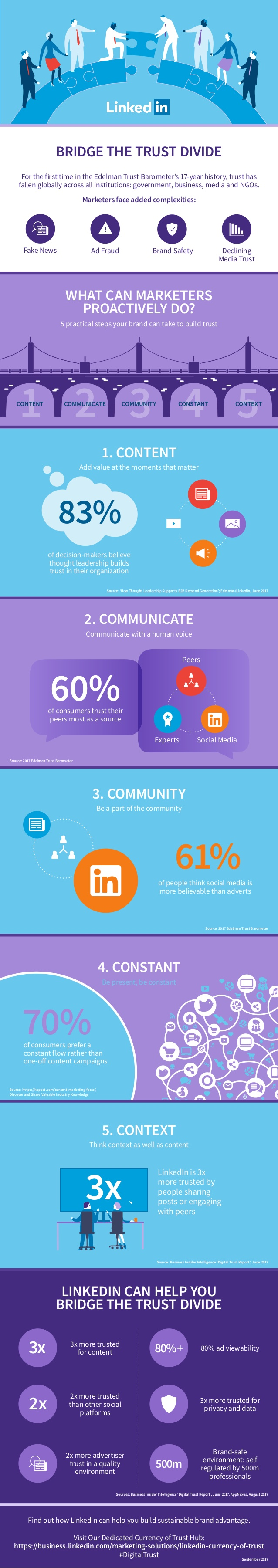 5 Practical Steps Your Brand Can Take to Build Trust [Infographic] | Social Media Today