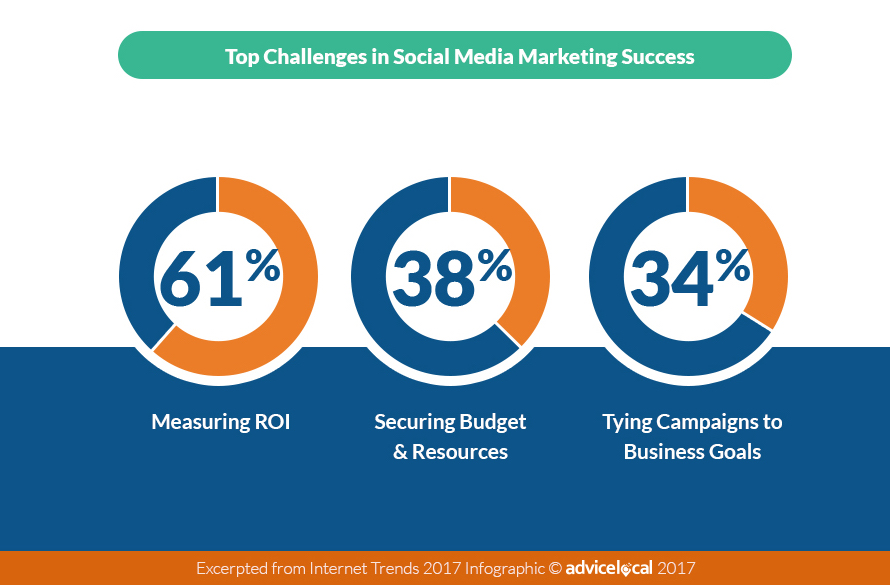 5 Key Social Media Takeaways from the 2017 Internet Trends Report | Social Media Today