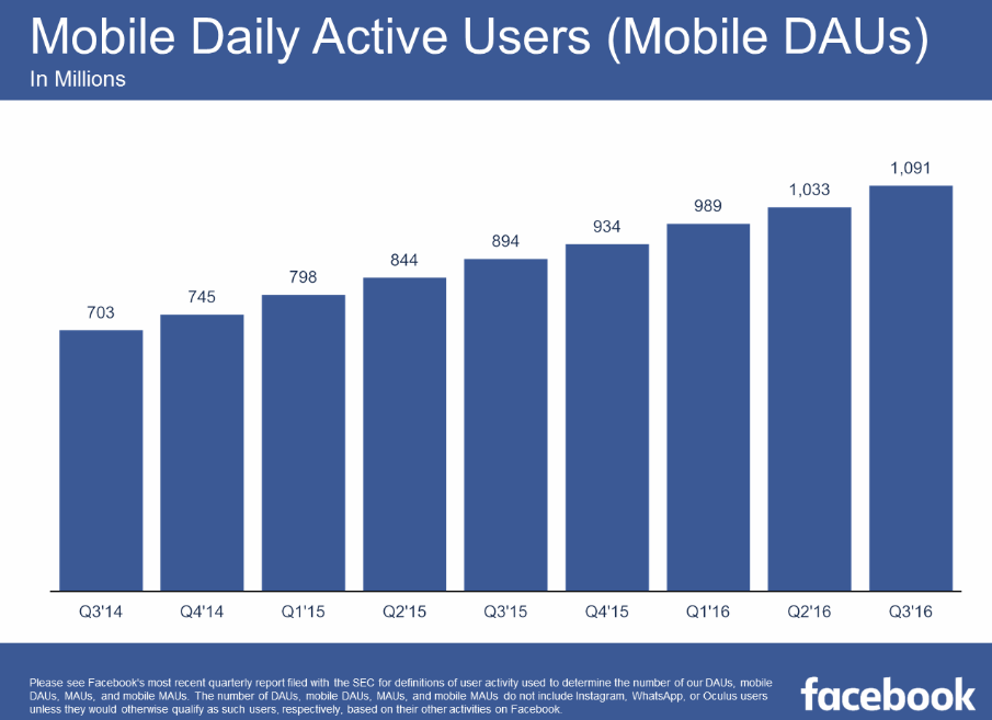Facebook Q3 Results: More Than a Billion Mobile DAUs, Focusing on 'Video First' | Social Media Today