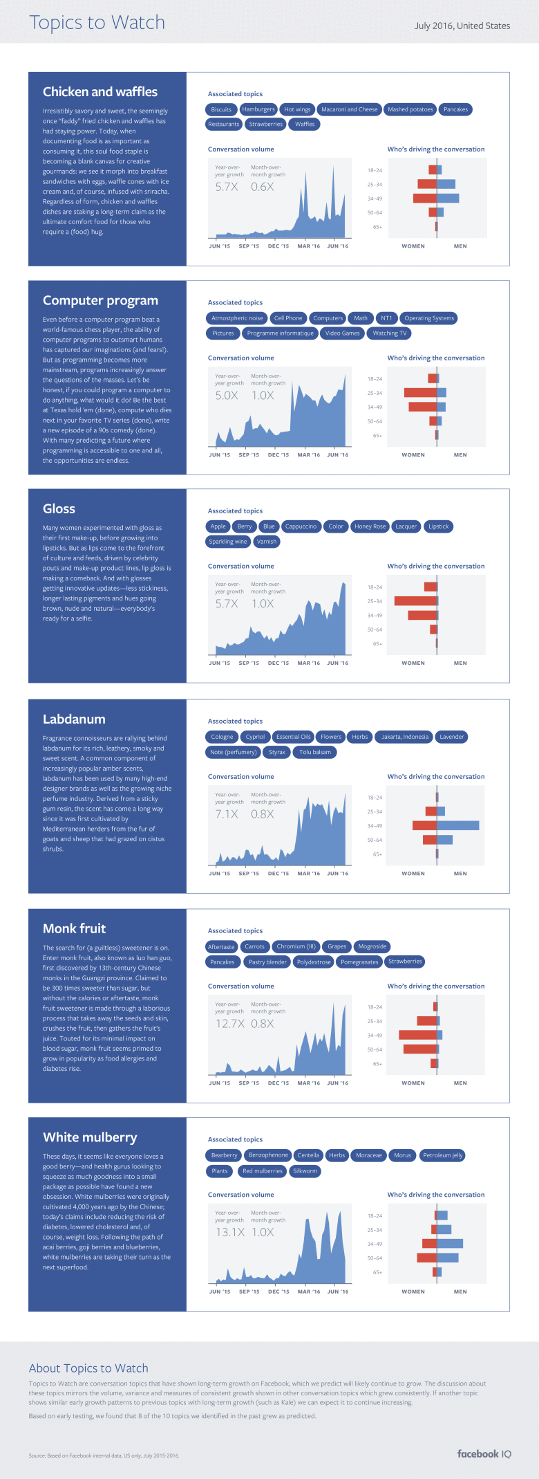 Facebook Highlights Trending Topics in New Report [Infographic] | Social Media Today