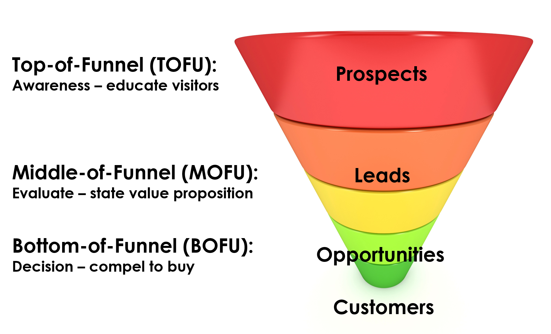 How to Create the Right Content for Each Stage of Your Inbound Sales Funnel | Social Media Today