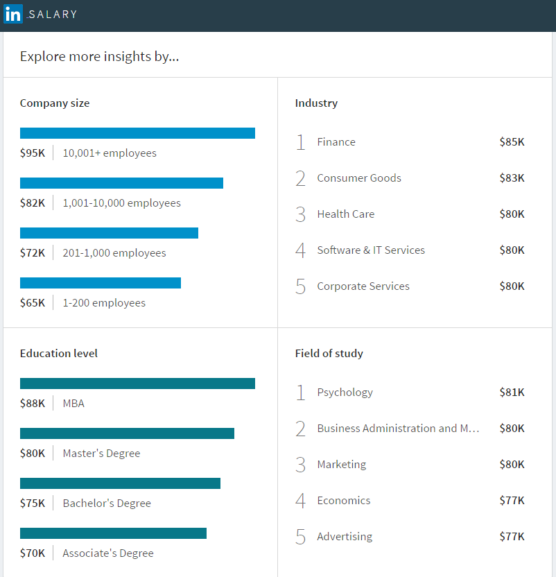 LinkedIn Launches New Salary Comparison Tool, Advances Data Collection Processes | Social Media Today