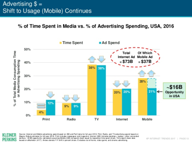 Mary Meeker Internet Trends Report 2017 - The Outlook for Social and Digital Marketing | Social Media Today
