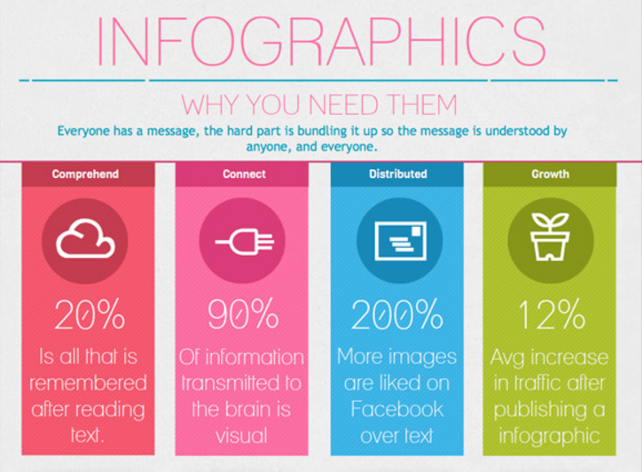 How To Make Your Infographics Mobile-Friendly | Social Media Today