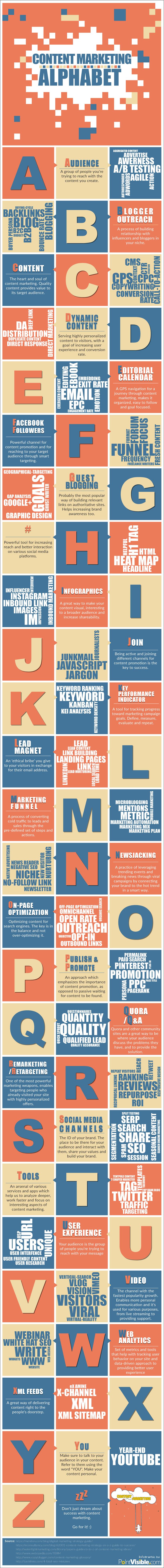 Back to Basics: Content Marketing Alphabet [Infographic] | Social Media Today
