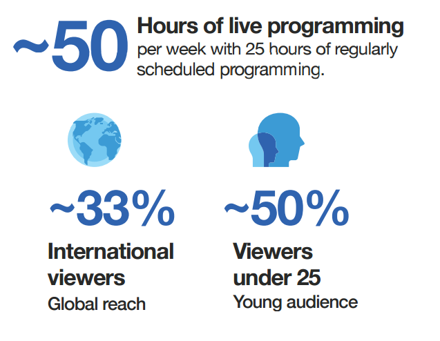 Twitter Plans to Double Live-Stream Programming in 2017 | Social Media Today