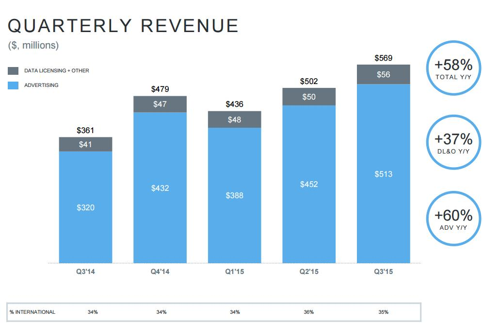 Twitter Q3 Numbers: User Growth Still a Concern, Revenue Continues to Rise | Social Media Today