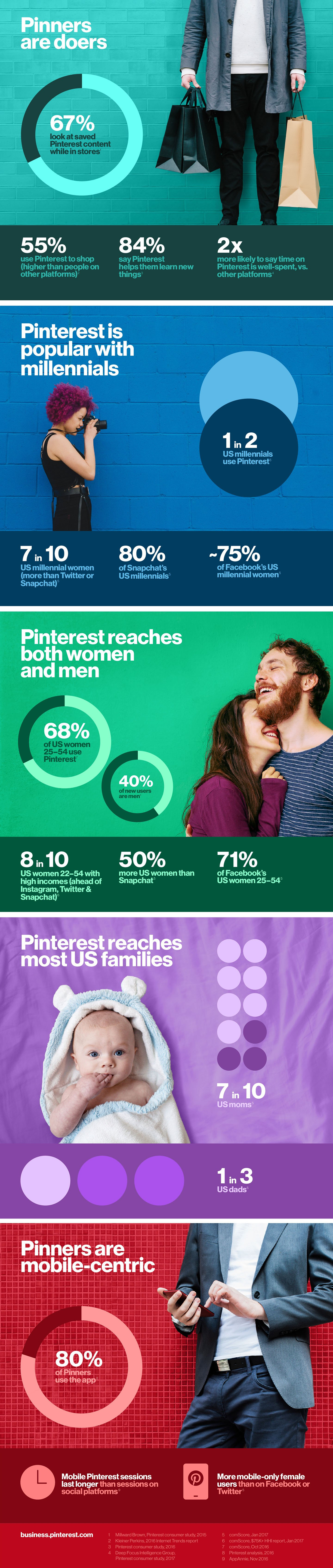 Pinterest Provides New Data on Who's Using the Platform [Infographic] | Social Media Today