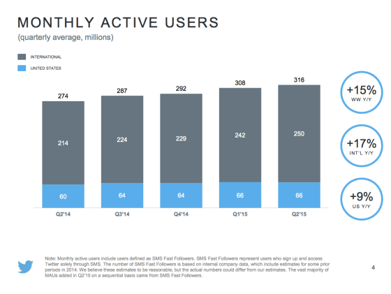 Twitter Q2 Earnings: Better Revenue, Growth Remains Slow | Social Media Today